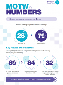 MOTW In Numbers External Evaluation Infographic